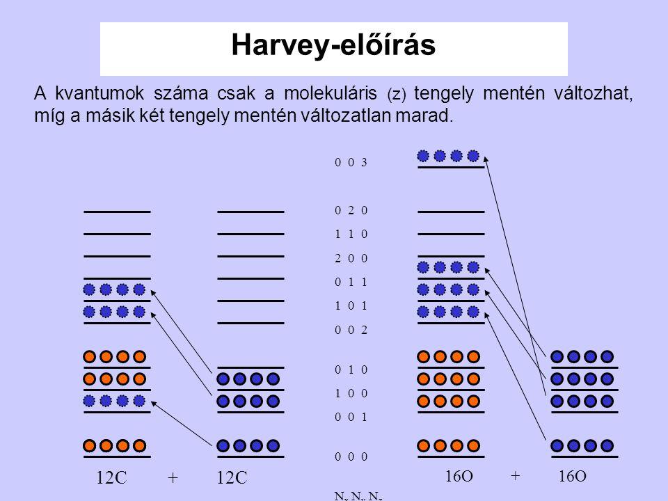 0 0 3 0 2 0 1 1 0 2 0 0 0 1 1 1 0 1 0 0 2 0 1 0 1 0 0 0 0 1 0 0 0 N x N y N z Harvey-előírás A kvantumok száma csak a molekuláris (z) tengely mentén v