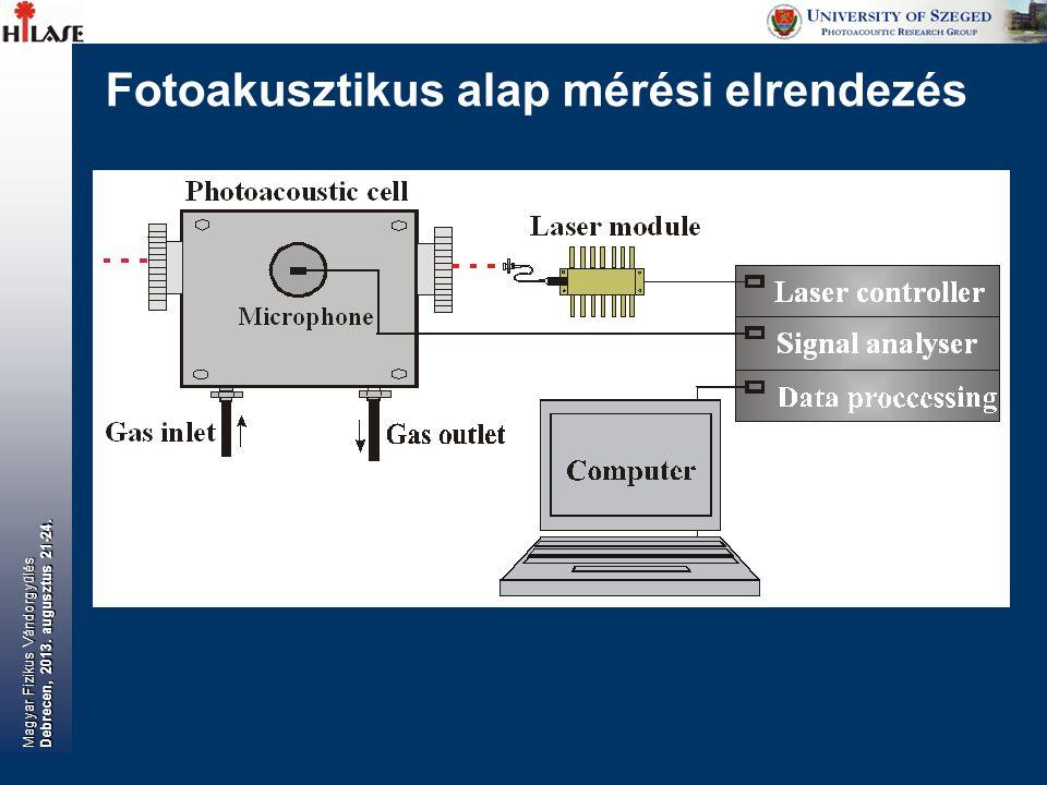 Fotoakusztikus alap mérési elrendezés Magyar Fizikus Vándorgyűlés Debrecen, 2013. augusztus 21-24.