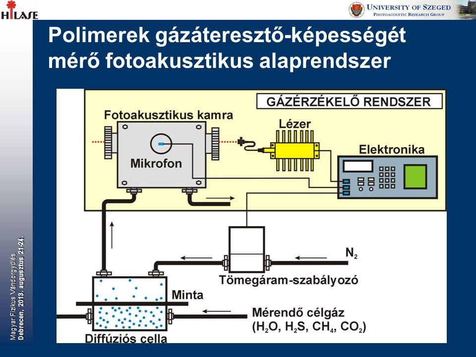 Polimerek gázáteresztő-képességét mérő fotoakusztikus alaprendszer Magyar Fizikus Vándorgyűlés Debrecen, 2013. augusztus 21-24.