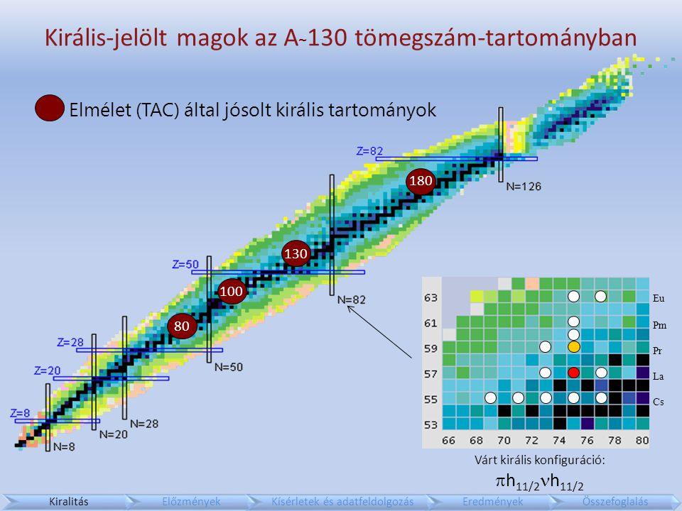 Királis-jelölt magok az A ~ 130 tömegszám-tartományban Pr La Cs Pm Eu Elmélet (TAC) által jósolt királis tartományok Várt királis konfiguráció:  h 11/2 h 11/2 KiralitásElőzményekKísérletek és adatfeldolgozásEredményekÖsszefoglalás 80 100 130 180