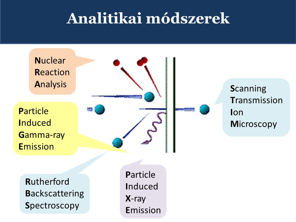 Particle Induced X-ray Emission Rutherford Backscattering Spectroscopy Nuclear Reaction Analysis Scanning Transmission Ion Microscopy Analitikai módsz