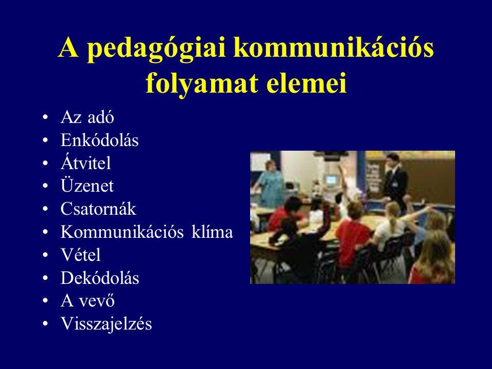 A pedagógiai kommunikációs folyamat elemei Az adó Enkódolás Átvitel Üzenet Csatornák Kommunikációs klíma Vétel Dekódolás A vevő Visszajelzés