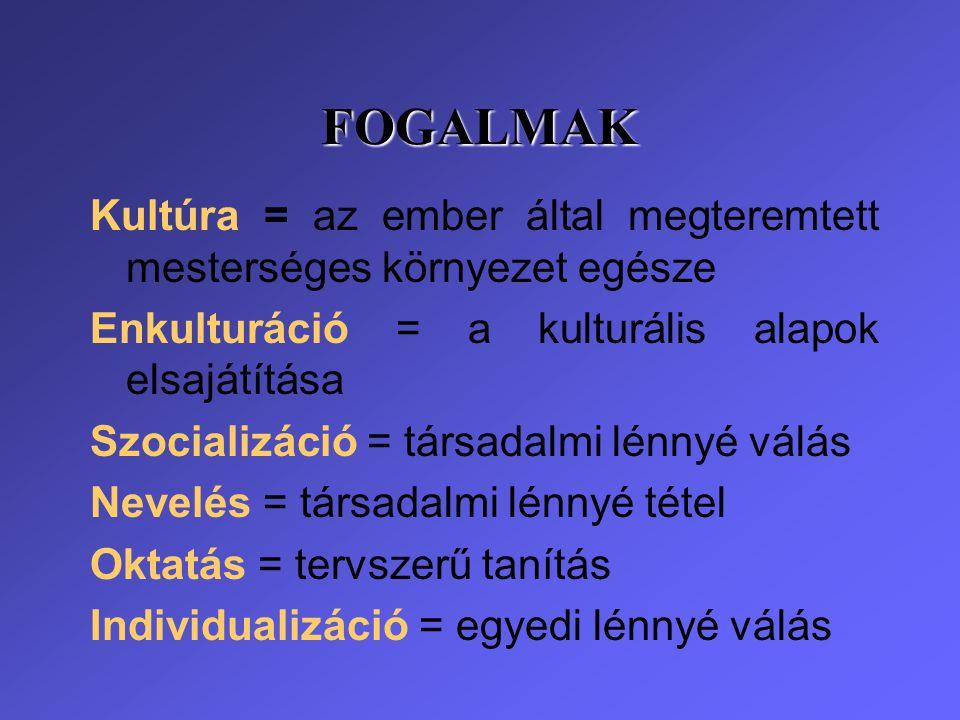 FOGALMAK Kultúra = az ember által megteremtett mesterséges környezet egésze Enkulturáció = a kulturális alapok elsajátítása Szocializáció = társadalmi