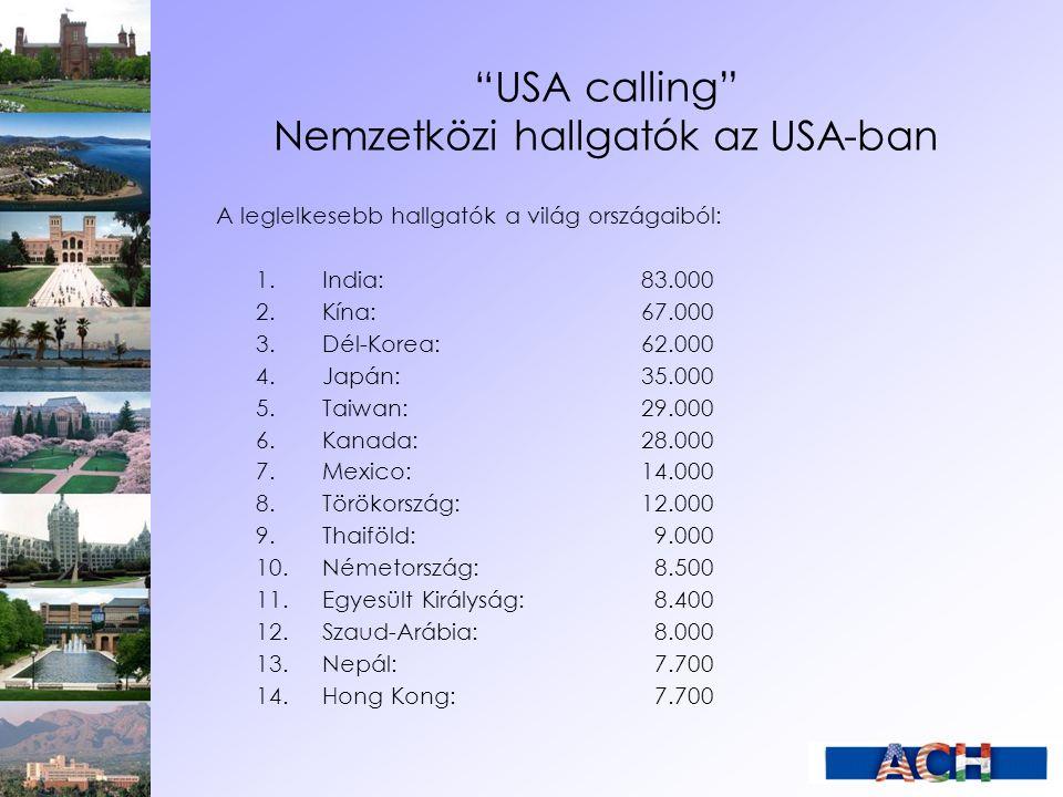 USA calling Nemzetközi hallgatók az USA-ban A leglelkesebb hallgatók a világ országaiból: 1.India: 83.000 2.Kína: 67.000 3.Dél-Korea: 62.000 4.Japán: 35.000 5.Taiwan: 29.000 6.Kanada: 28.000 7.Mexico:14.000 8.Törökország:12.000 9.Thaiföld: 9.000 10.Németország: 8.500 11.