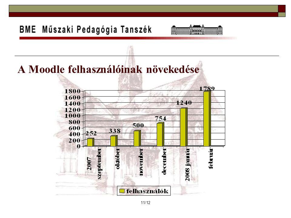 11/12 A Moodle felhasználóinak növekedése