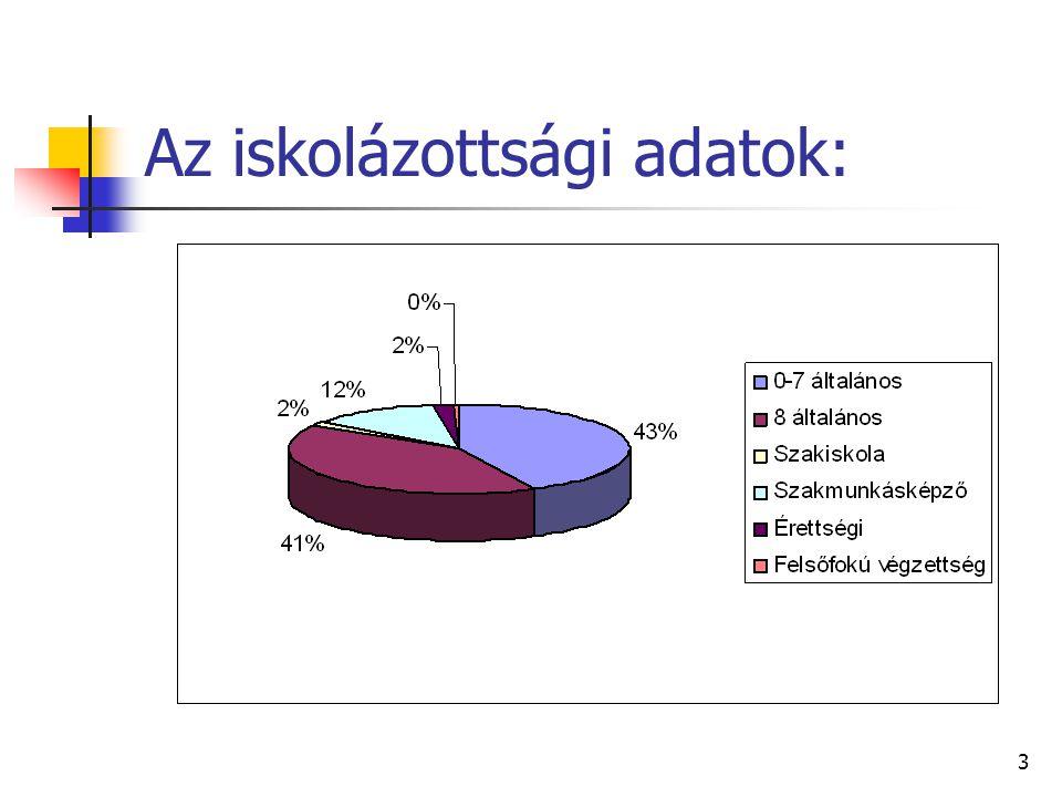 3 Az iskolázottsági adatok: