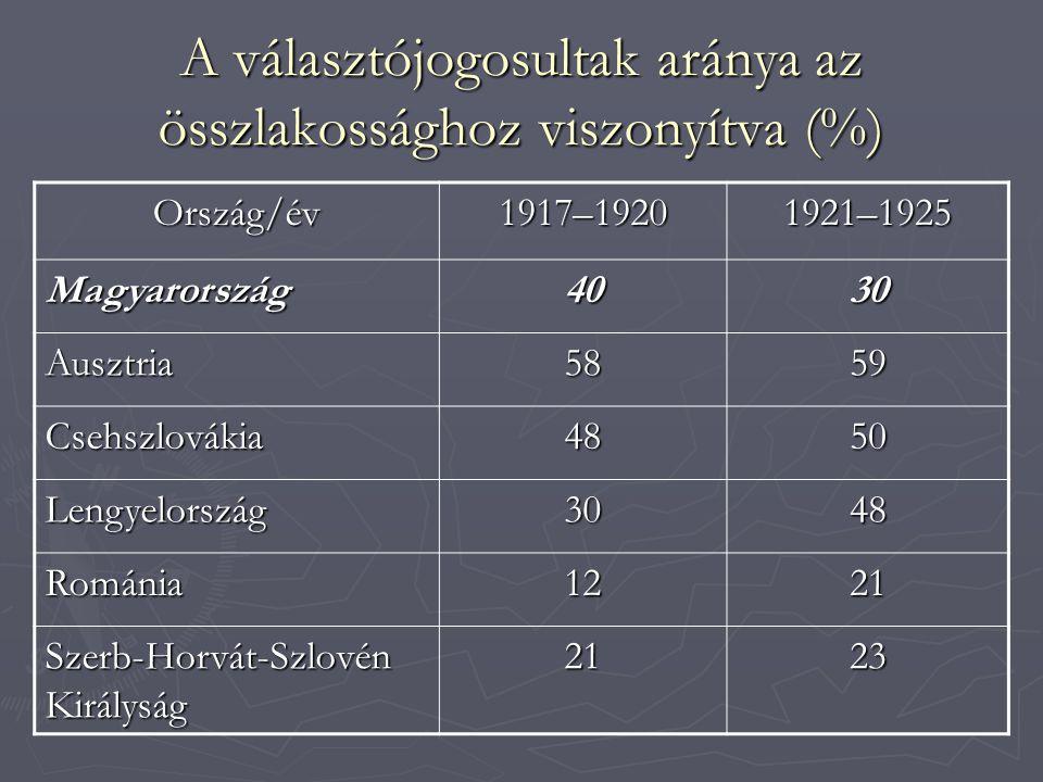 A választójogosultak aránya az összlakossághoz viszonyítva (%) Ország/év1917–19201921–1925 Magyarország4030 Ausztria5859 Csehszlovákia4850 Lengyelország3048 Románia1221 Szerb-Horvát-Szlovén Királyság 2123