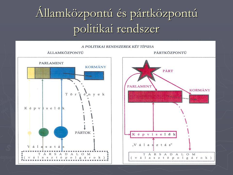 Államközpontú és pártközpontú politikai rendszer