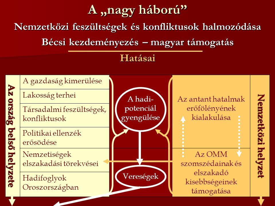 """A """"nagy háború"""" Nemzetközi feszültségek és konfliktusok halmozódása Bécsi kezdeményezés – magyar támogatás Hatásai Az ország belső helyzete A gazdaság"""