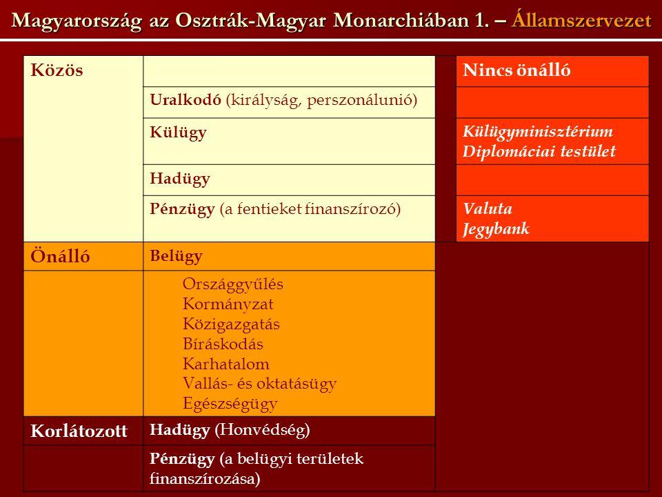 Magyarország az Osztrák-Magyar Monarchiában 1. – Államszervezet KözösNincs önálló Uralkodó (királyság, perszonálunió) Külügy Külügyminisztérium Diplom
