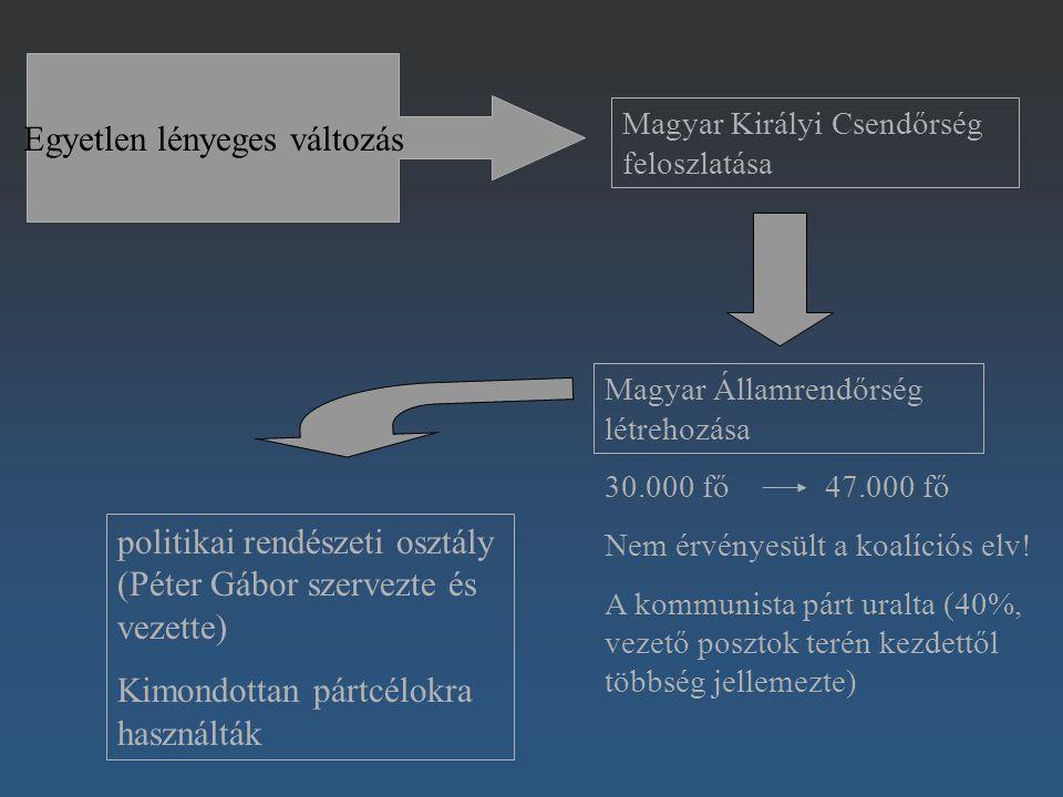 Egyetlen lényeges változás Magyar Királyi Csendőrség feloszlatása Magyar Államrendőrség létrehozása 30.000 fő 47.000 fő Nem érvényesült a koalíciós el