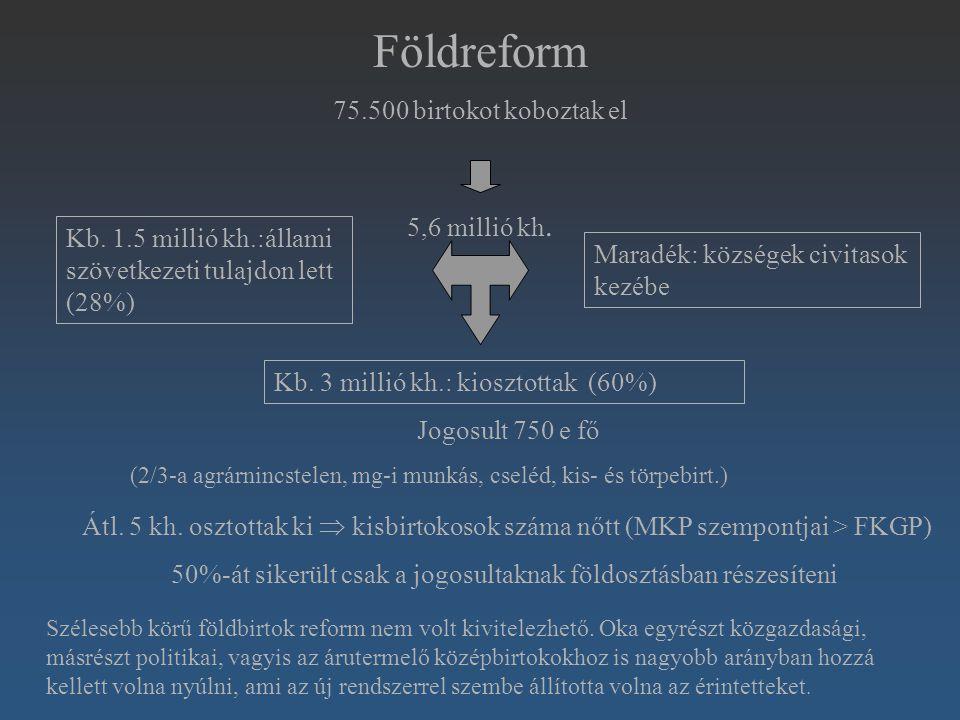 Földreform 75.500 birtokot koboztak el 5,6 millió kh. Kb. 3 millió kh.: kiosztottak (60%) Kb. 1.5 millió kh.:állami szövetkezeti tulajdon lett (28%) M