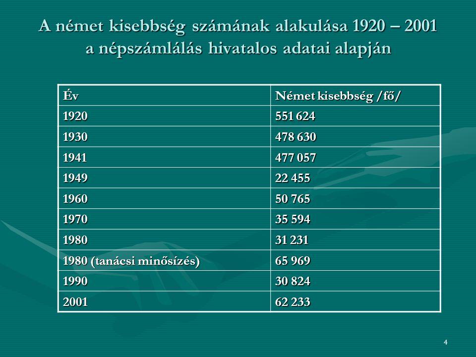4 A német kisebbség számának alakulása 1920 – 2001 a népszámlálás hivatalos adatai alapján Év Német kisebbség /fő/ 1920 551 624 1930 478 630 1941 477