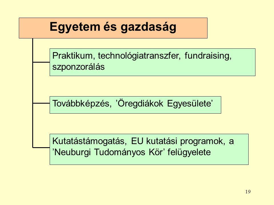 19 Egyetem és gazdaság Praktikum, technológiatranszfer, fundraising, szponzorálás Továbbképzés, 'Öregdiákok Egyesülete' Kutatástámogatás, EU kutatási