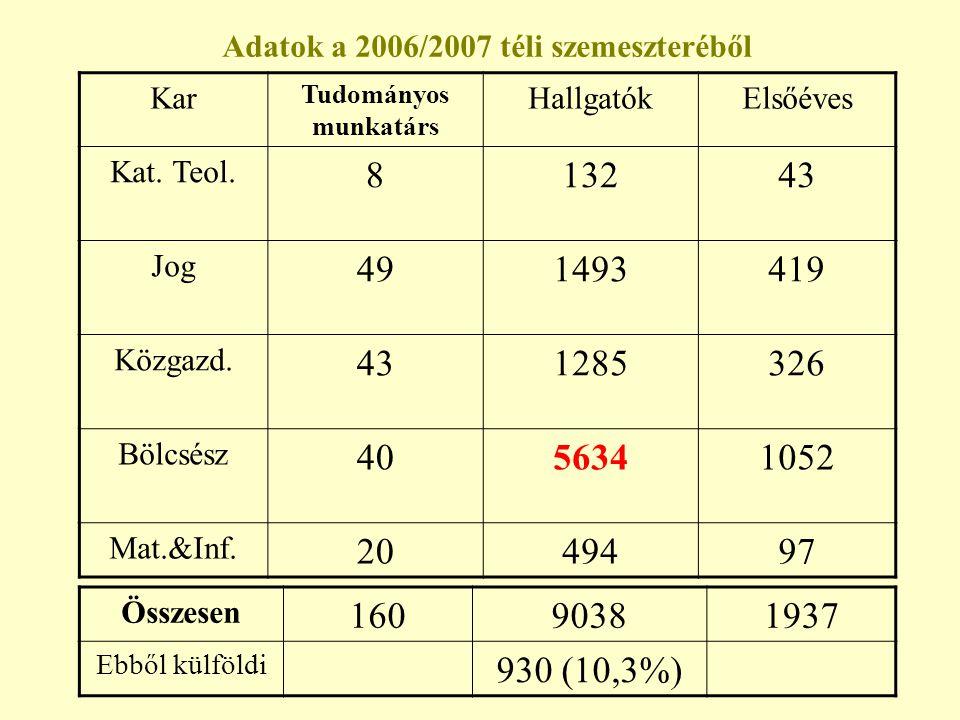 Adatok a 2006/2007 téli szemeszteréből Kar Tudományos munkatárs HallgatókElsőéves Kat. Teol. 813243 Jog 491493419 Közgazd. 431285326 Bölcsész 40563410