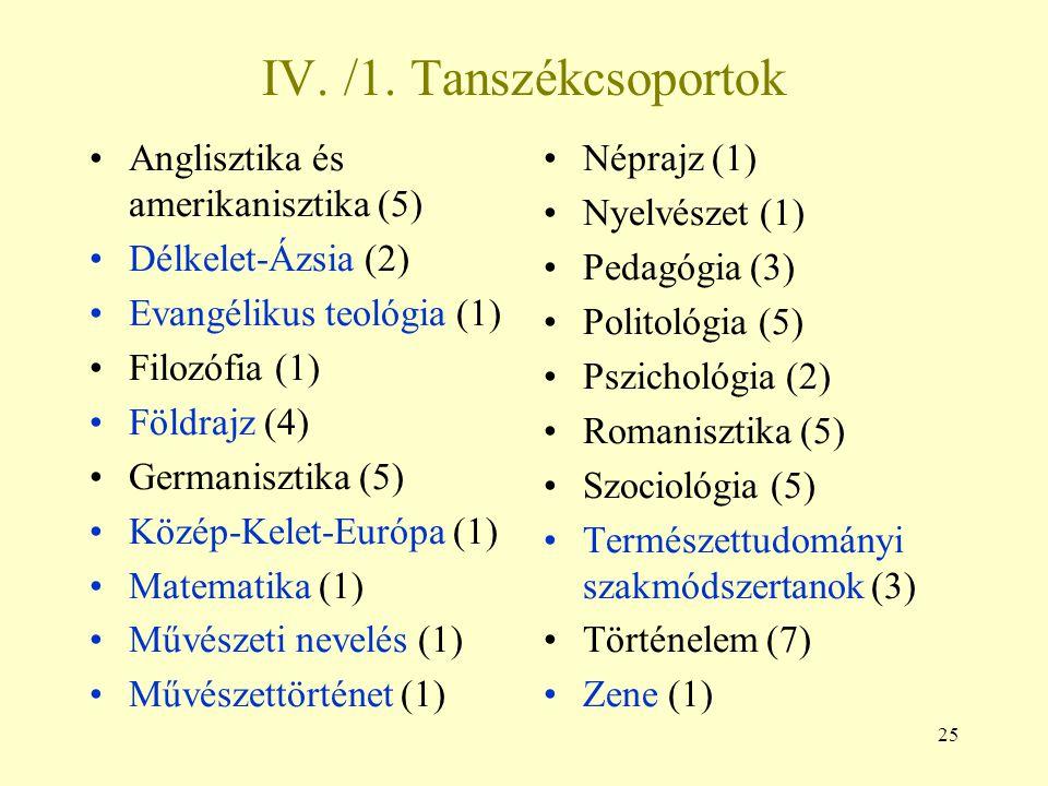 25 IV. /1. Tanszékcsoportok Anglisztika és amerikanisztika (5) Délkelet-Ázsia (2) Evangélikus teológia (1) Filozófia (1) Földrajz (4) Germanisztika (5
