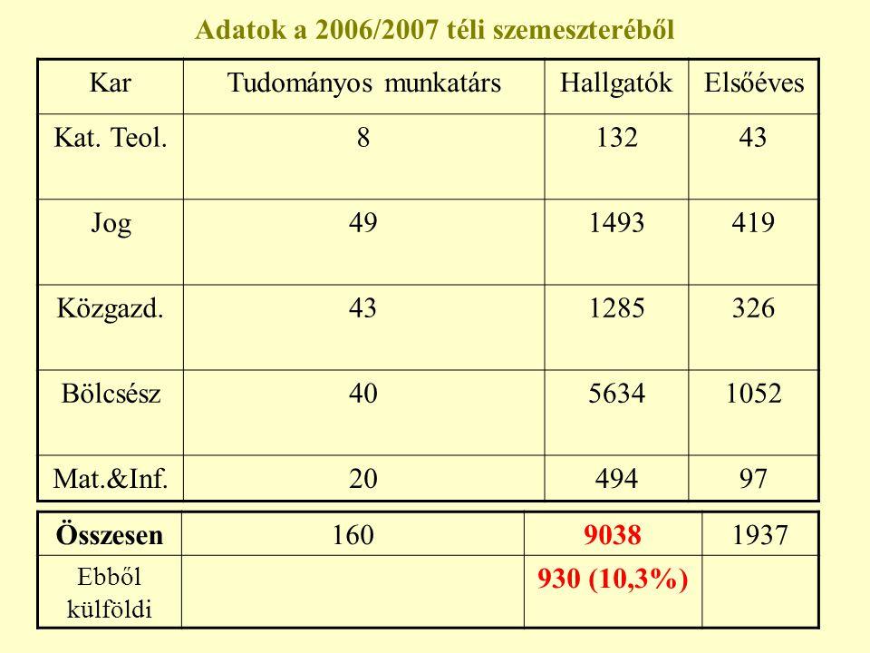 Adatok a 2006/2007 téli szemeszteréből KarTudományos munkatársHallgatókElsőéves Kat. Teol.813243 Jog491493419 Közgazd.431285326 Bölcsész4056341052 Mat