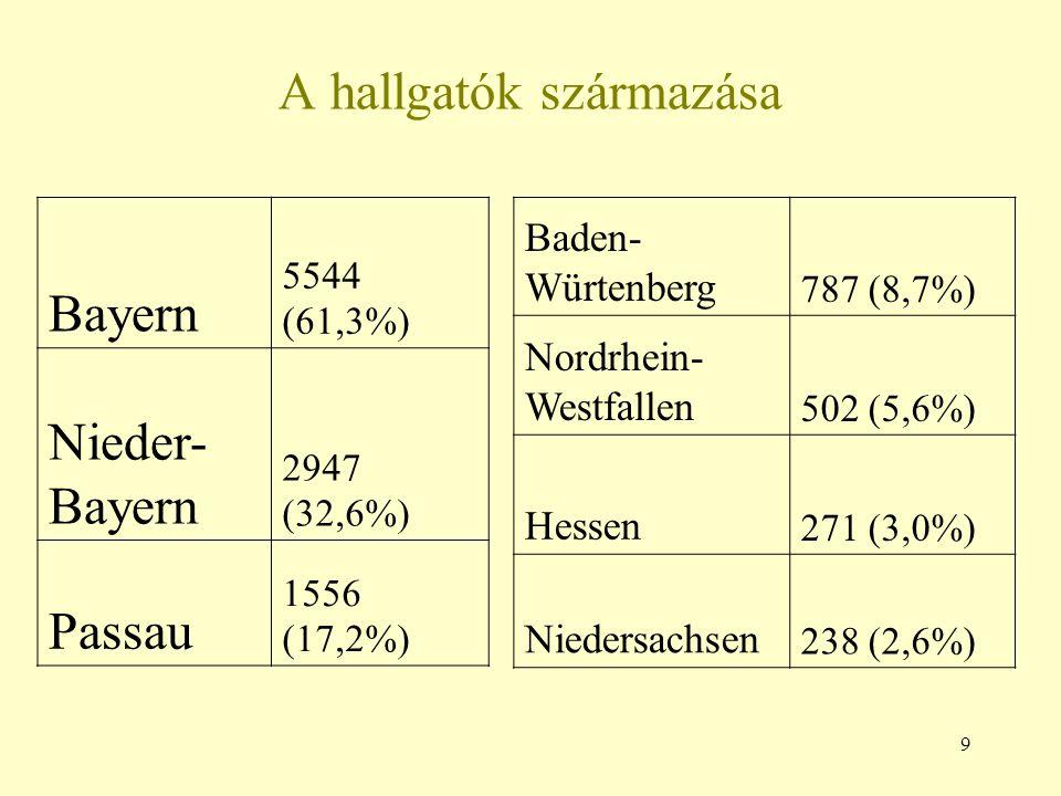 9 A hallgatók származása Bayern 5544 (61,3%) Nieder- Bayern 2947 (32,6%) Passau 1556 (17,2%) Baden- Würtenberg 787 (8,7%) Nordrhein- Westfallen 502 (5
