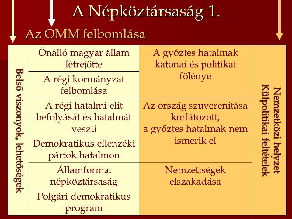 A Népköztársaság 1. Az OMM felbomlása Belső viszonyok, lehetőségek Önálló magyar állam létrejötte A győztes hatalmak katonai és politikai fölénye Nemz