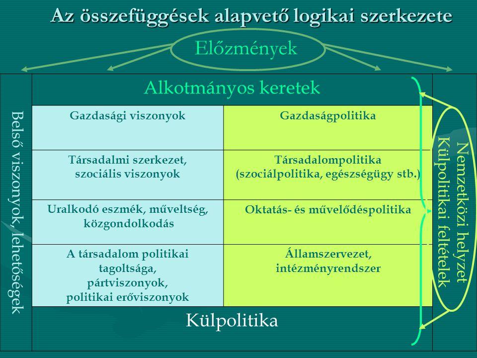 Belső viszonyok, lehetőségek Alkotmányos keretek Nemzetközi helyzet Külpolitikai feltételek Gazdasági viszonyokGazdaságpolitika Társadalmi szerkezet, szociális viszonyok Társadalompolitika (szociálpolitika, egészségügy stb.) Uralkodó eszmék, műveltség, közgondolkodás Oktatás- és művelődéspolitika A társadalom politikai tagoltsága, pártviszonyok, politikai erőviszonyok Államszervezet, intézményrendszer Külpolitika Az összefüggések alapvető logikai szerkezete Előzmények