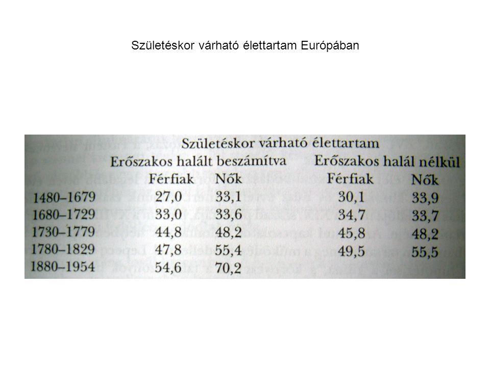 Születéskor várható élettartam Európában