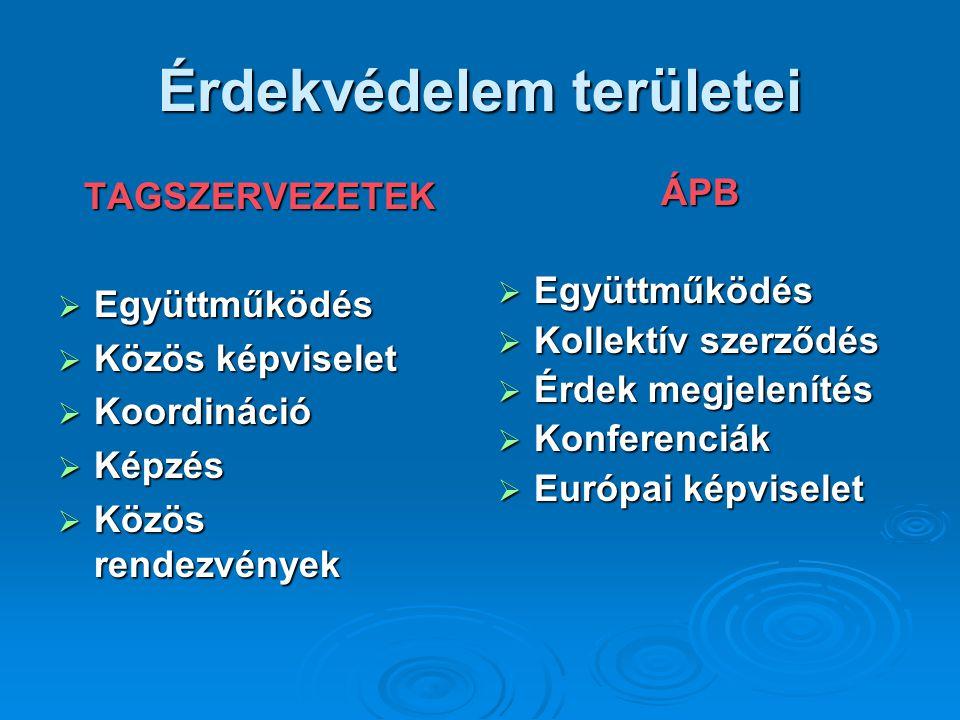 Érdekvédelem területei TAGSZERVEZETEK  Együttműködés  Közös képviselet  Koordináció  Képzés  Közös rendezvények ÁPB  Együttműködés  Kollektív szerződés  Érdek megjelenítés  Konferenciák  Európai képviselet