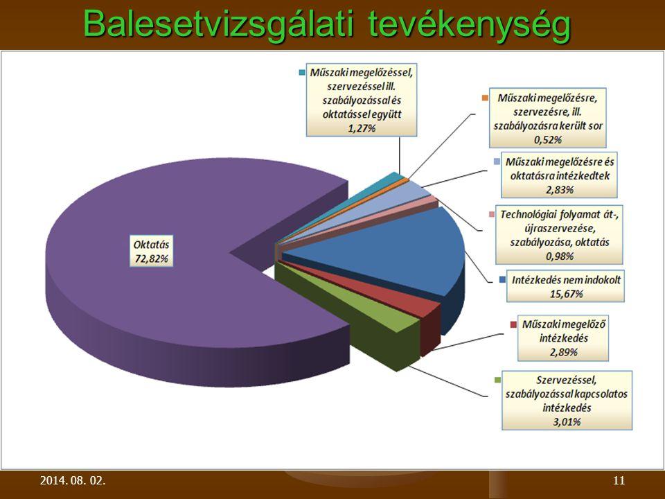 2014. 08. 02.11 Balesetvizsgálati tevékenység