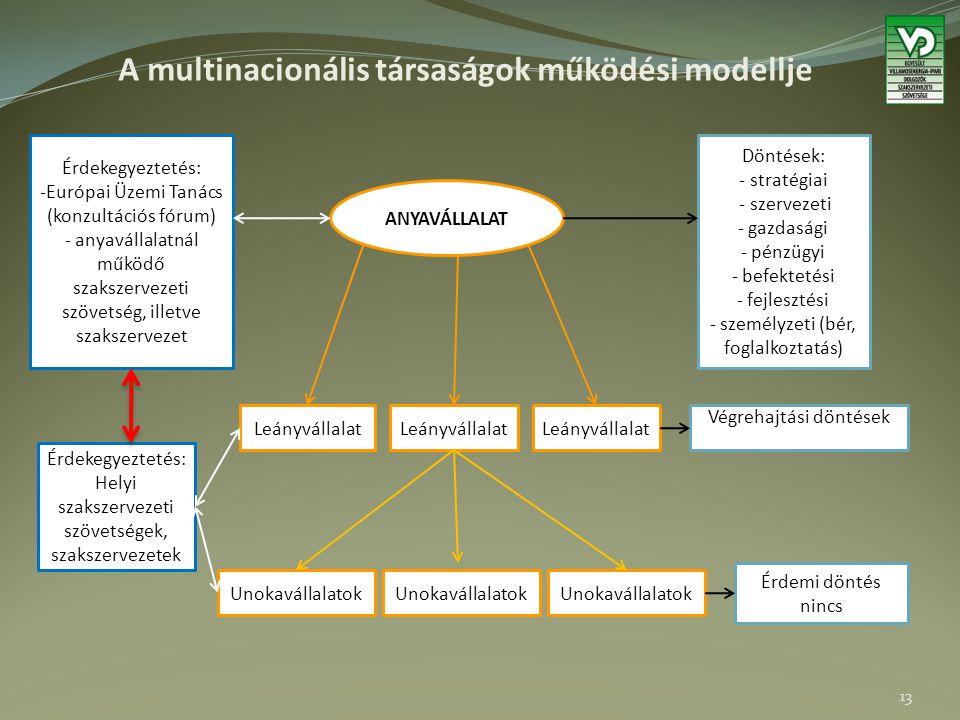 A multinacionális társaságok működési modellje ANYAVÁLLALAT Döntések: - stratégiai - szervezeti - gazdasági - pénzügyi - befektetési - fejlesztési - személyzeti (bér, foglalkoztatás) Érdekegyeztetés: -Európai Üzemi Tanács (konzultációs fórum) - anyavállalatnál működő szakszervezeti szövetség, illetve szakszervezet Leányvállalat Végrehajtási döntések Unokavállalatok Érdemi döntés nincs Érdekegyeztetés: Helyi szakszervezeti szövetségek, szakszervezetek 13