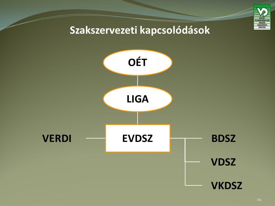Szakszervezeti kapcsolódások 14 OÉT LIGA EVDSZ BDSZ VDSZ VKDSZ VERDI