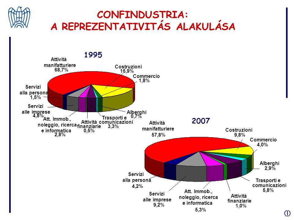 1995 Att. Immob., noleggio, ricerca e informatica 2,8% Attività finanziarie 0,5% Trasporti e comunicazioni 3,3% Alberghi 0,7% Commercio 1,8% Costruzio
