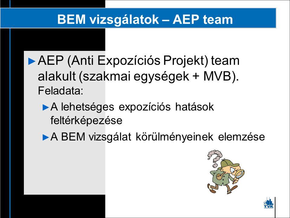 BEM vizsgálatok – AEP team A vizsgálatok eredménye: Intézkedési tervek ► Műszaki ► Szervezési ► Szabályozási ► Tájékoztatási/oktatási