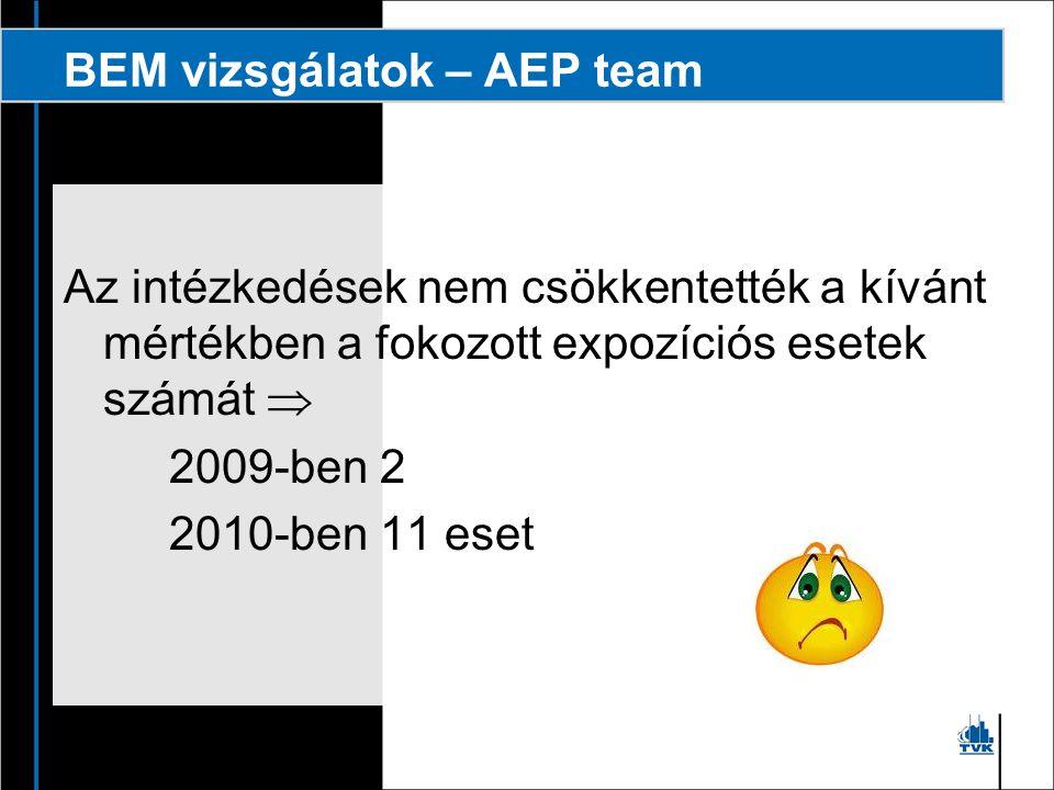 BEM vizsgálatok – AEP team ► Újabb szakterületek képviselőit vontuk be a bizottságba ► Kibővítettük a vizsgálatok körét ► munkahelyen kívüli expozíciós hatások ► vizsgáló laboratórium