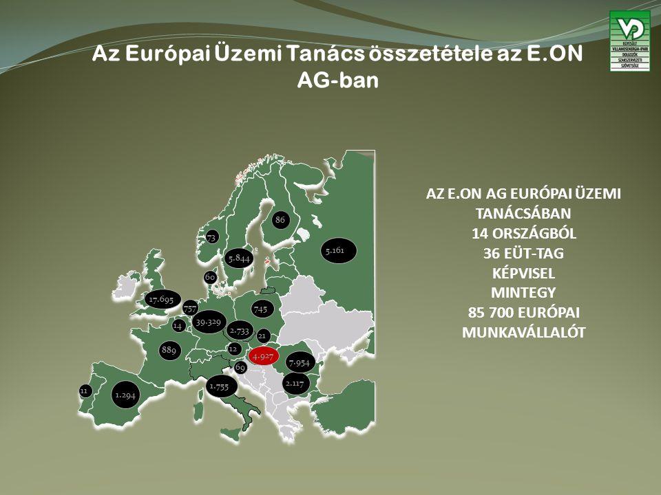 Az Európai Üzemi Tanács összetétele az E.ON AG-ban AZ E.ON AG EURÓPAI ÜZEMI TANÁCSÁBAN 14 ORSZÁGBÓL 36 EÜT-TAG KÉPVISEL MINTEGY 85 700 EURÓPAI MUNKAVÁLLALÓT