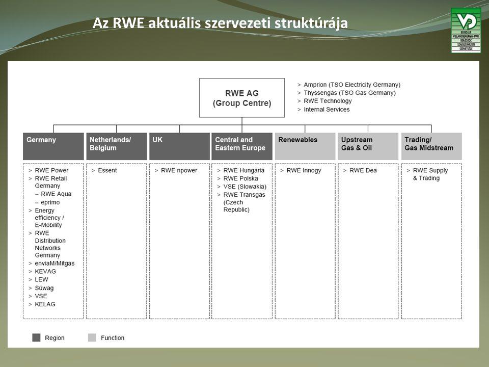 Az RWE aktuális szervezeti struktúrája