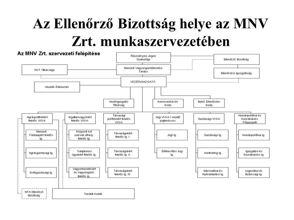 Az Ellenőrző Bizottság kapcsolatrendszere Az EB és a Részvényesi Jogok Gyakorlójának kapcsolata Az EB és a Tanács kapcsolata Az EB és a menedzsment, szakmai szervezetek napi munkakapcsolata Az EB és az Ellenőrzési Igazgatóság kapcsolata Az EB és az Állami Számvevőszék kapcsolata Az EB és a parlamenti bizottságok kapcsolata Az EB és a tömegkommunikáció