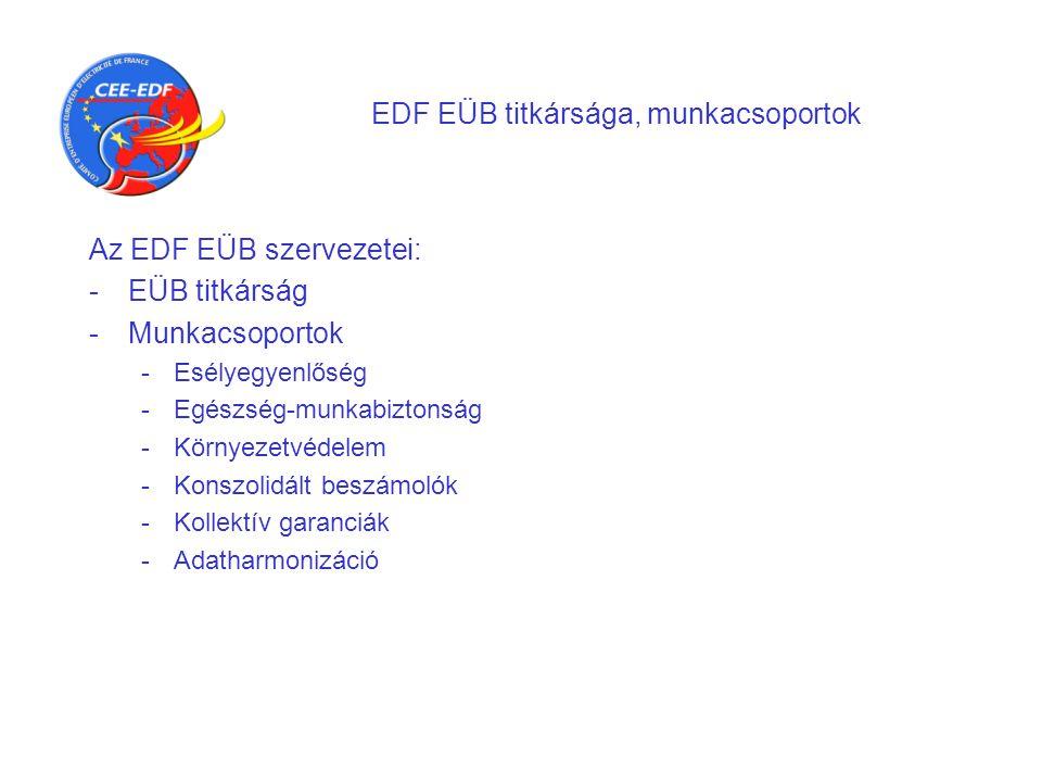 EDF EÜB titkársága, munkacsoportok Az EDF EÜB szervezetei: -EÜB titkárság -Munkacsoportok -Esélyegyenlőség -Egészség-munkabiztonság -Környezetvédelem