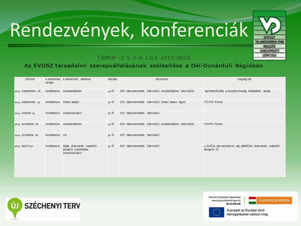 Rendezvények, konferenciák TÁMOP -2-5-3-A-13/1-2013-0025 Az EVDSZ társadalmi szerepvállalásának szélesítése a Dél-Dunántúli Régióban 11 időponta rendezvény jellege a rendezvény tartalmalétszámcélcsoportmegjegyzés 2014.