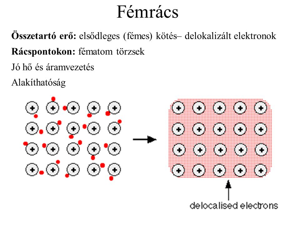 Fémrács típusok 1.Lapon középpontos kockarács  Jól megmunkálhatóak  Pl.