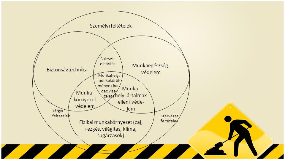 Személyi feltételek Biztonságtechnika Munkaegészség- védelem Fizikai munkakörnyezet (zaj, rezgés, világítás, klíma, sugárzások) Munka- környezet védel