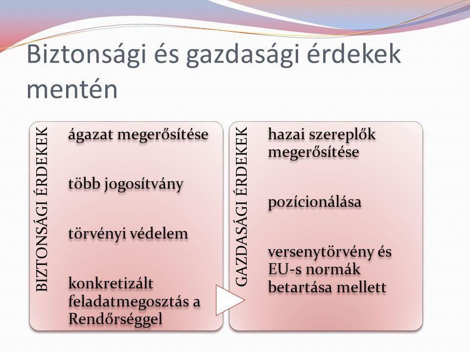 Biztonsági és gazdasági érdekek mentén BIZTONSÁGI ÉRDEKEK ágazat megerősítése több jogosítvány törvényi védelem konkretizált feladatmegosztás a Rendőrséggel GAZDASÁGI ÉRDEKEK hazai szereplők megerősítése pozícionálása versenytörvény és EU-s normák betartása mellett