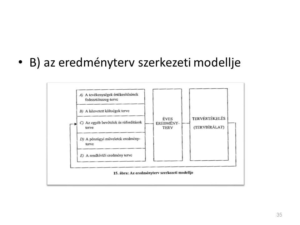 B) az eredményterv szerkezeti modellje 35