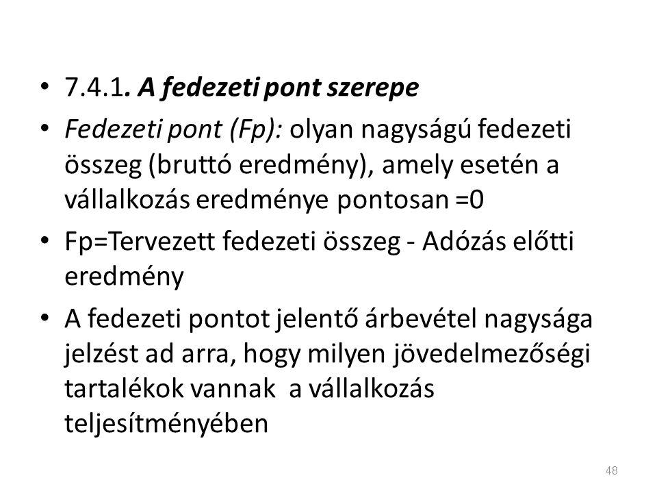 7.4.1. A fedezeti pont szerepe Fedezeti pont (Fp): olyan nagyságú fedezeti összeg (bruttó eredmény), amely esetén a vállalkozás eredménye pontosan =0