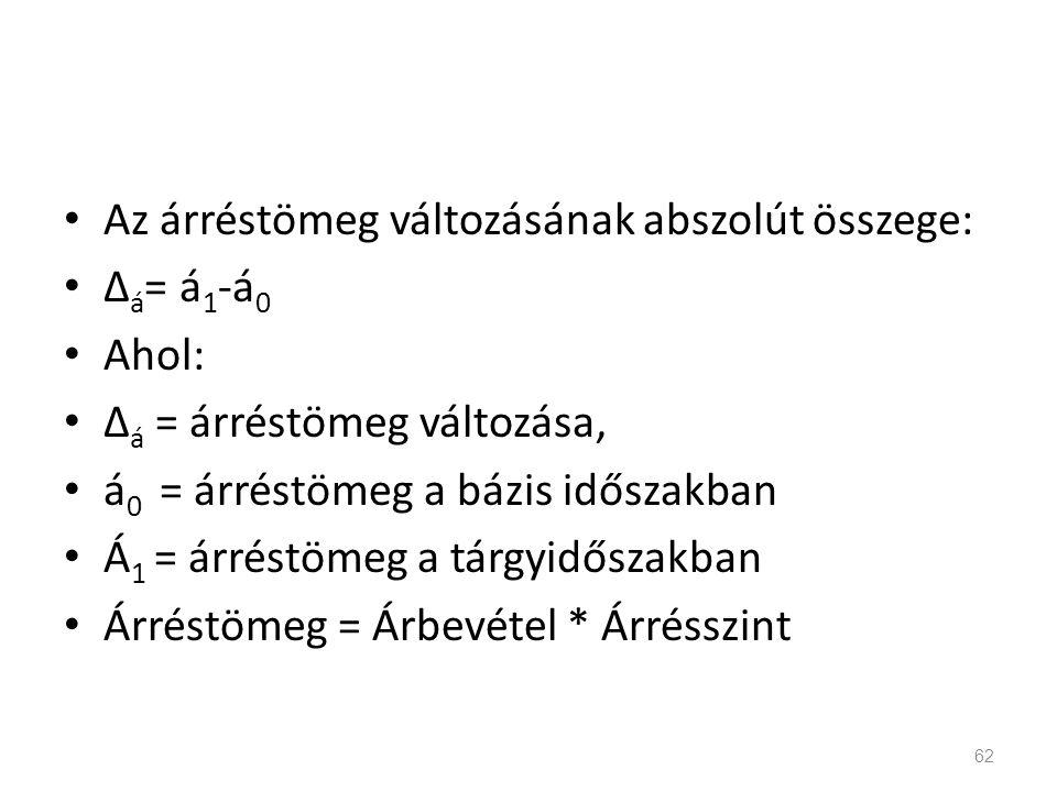 Az árréstömeg változásának abszolút összege: Δ á = á 1 -á 0 Ahol: Δ á = árréstömeg változása, á 0 = árréstömeg a bázis időszakban Á 1 = árréstömeg a t
