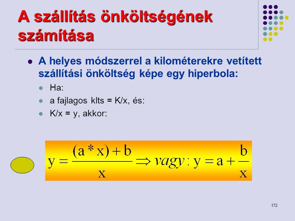 172 A szállítás önköltségének számítása A helyes módszerrel a kilométerekre vetített szállítási önköltség képe egy hiperbola: Ha: a fajlagos klts = K/