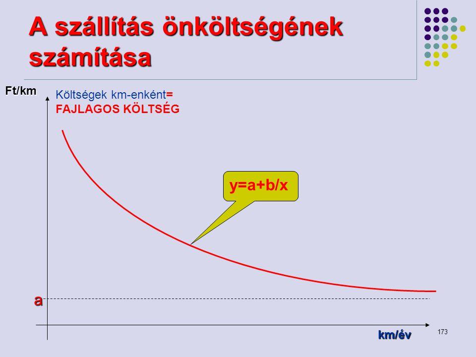 173 A szállítás önköltségének számítása a Költségek km-enként= FAJLAGOS KÖLTSÉG Ft/km km/év y=a+b/x