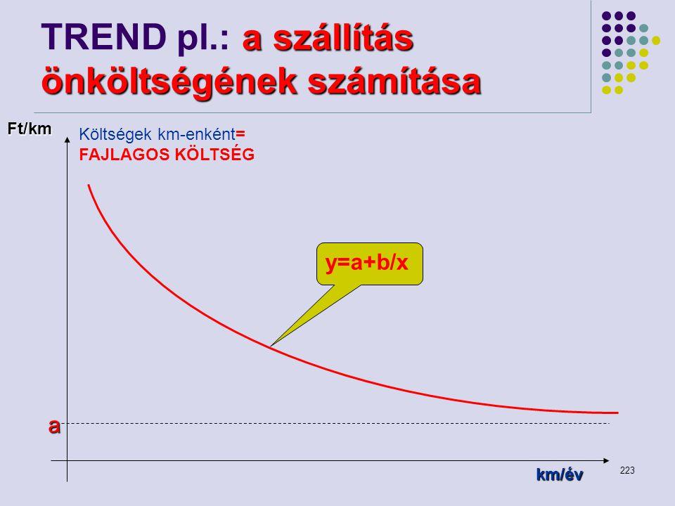 223 a szállítás önköltségének számítása TREND pl.: a szállítás önköltségének számítása a Költségek km-enként= FAJLAGOS KÖLTSÉG Ft/km km/év y=a+b/x