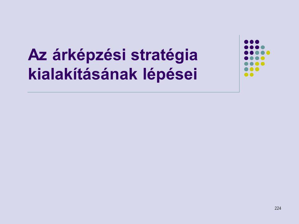 224 Az árképzési stratégia kialakításának lépései