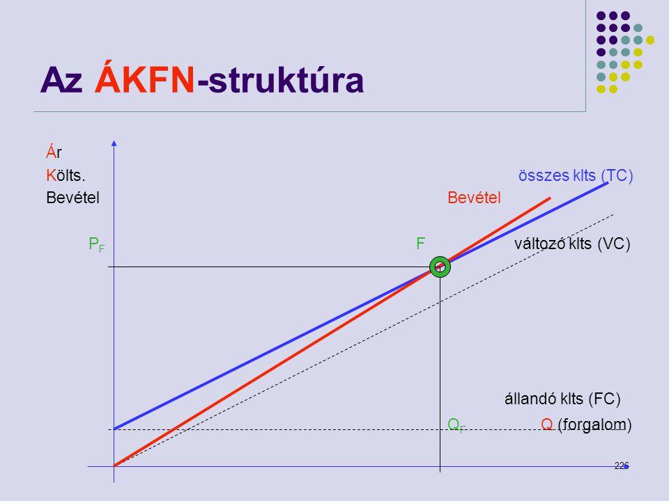 226 Az ÁKFN-struktúra Ár Költs. összes klts (TC)Bevétel P F F változó klts (VC) állandó klts (FC) Q F Q (forgalom)