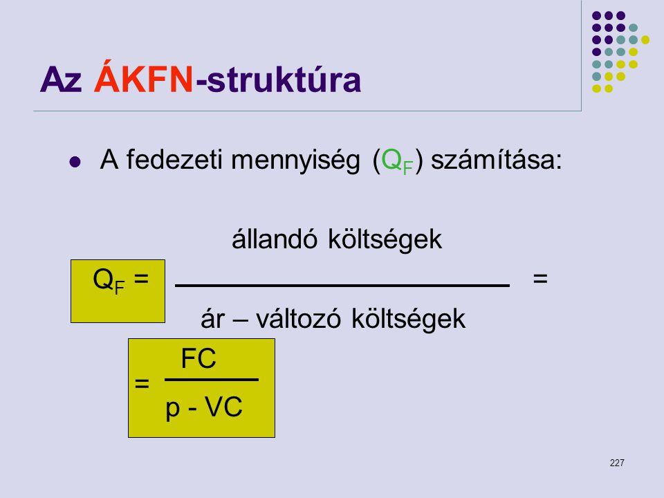 227 Az ÁKFN-struktúra A fedezeti mennyiség (Q F ) számítása: állandó költségek Q F = = ár – változó költségek FC = p - VC