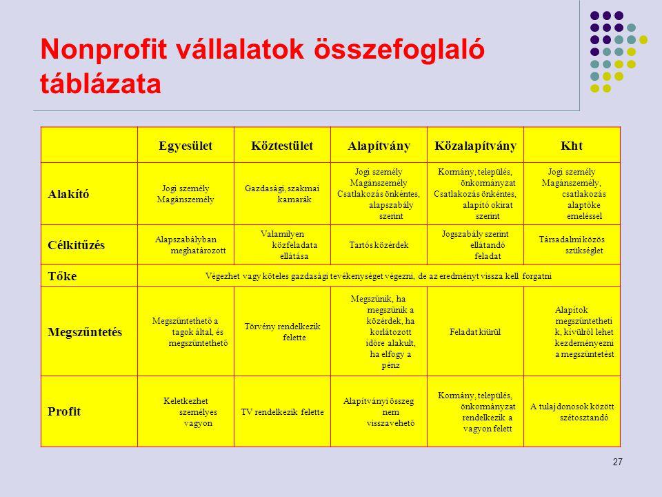 27 Nonprofit vállalatok összefoglaló táblázata EgyesületKöztestületAlapítványKözalapítványKht Alakító Jogi személy Magánszemély Gazdasági, szakmai kam